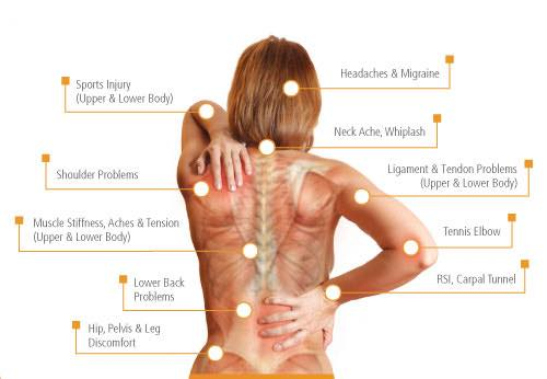 Active Release Therapy Calgary